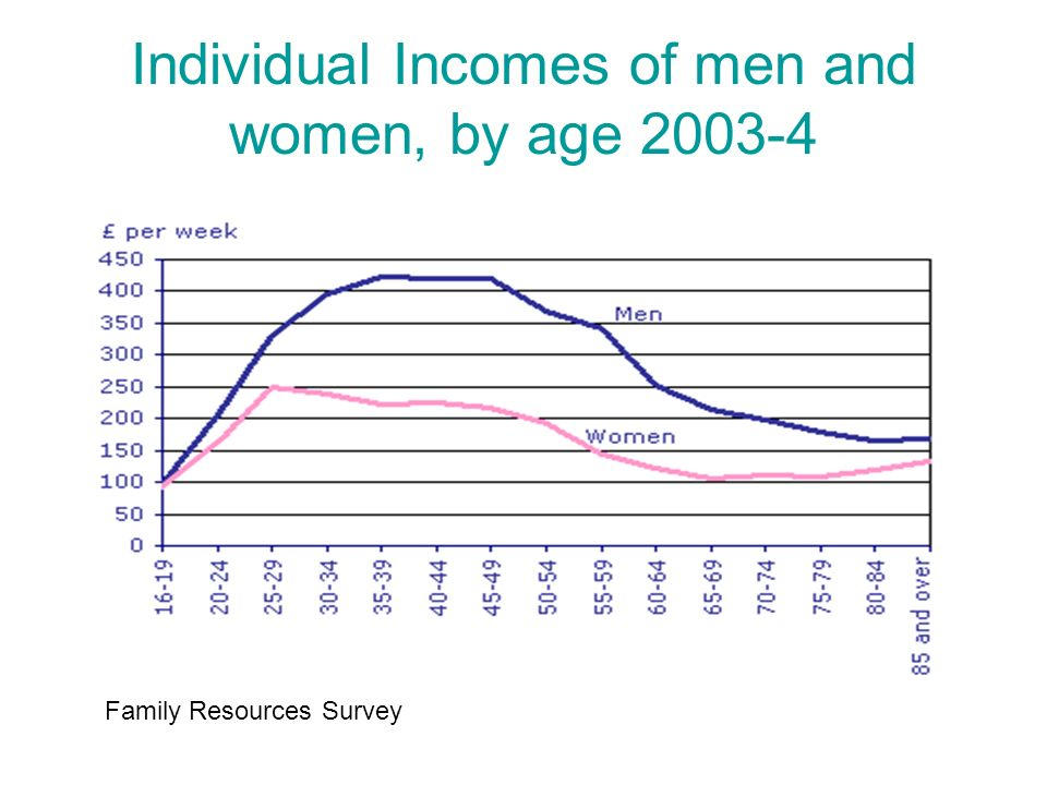 Age Profile of Relative Pay