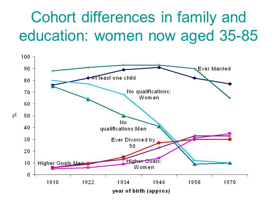 Cohort effects: participation