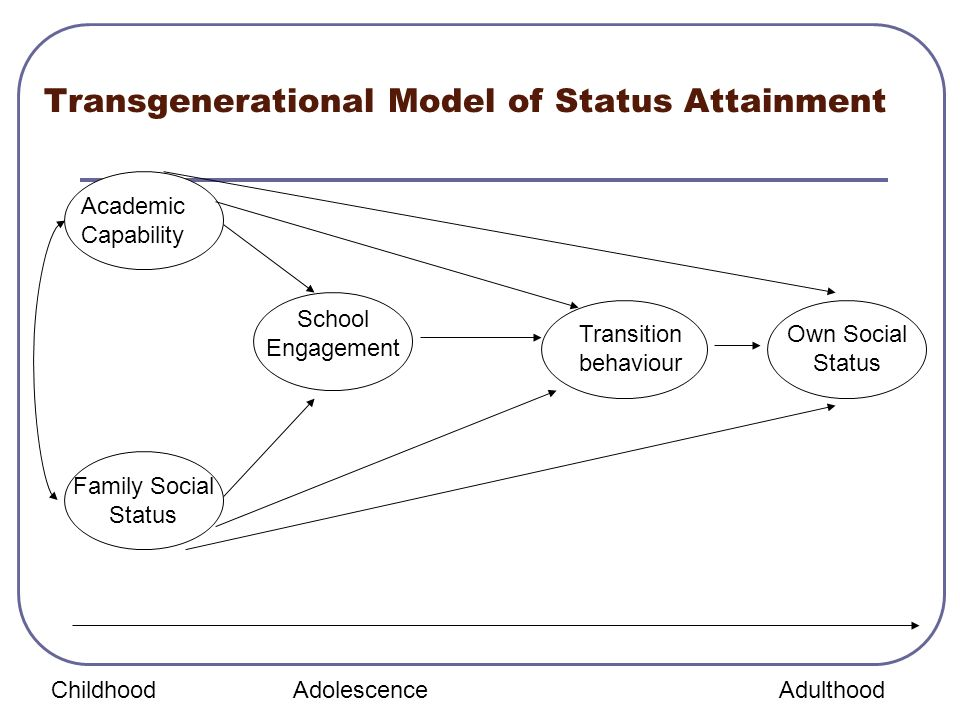 Transgenerational Model of Status Attainment Academic Capability Family Social Status School Engagement Transition behaviour Own Social Status Childho