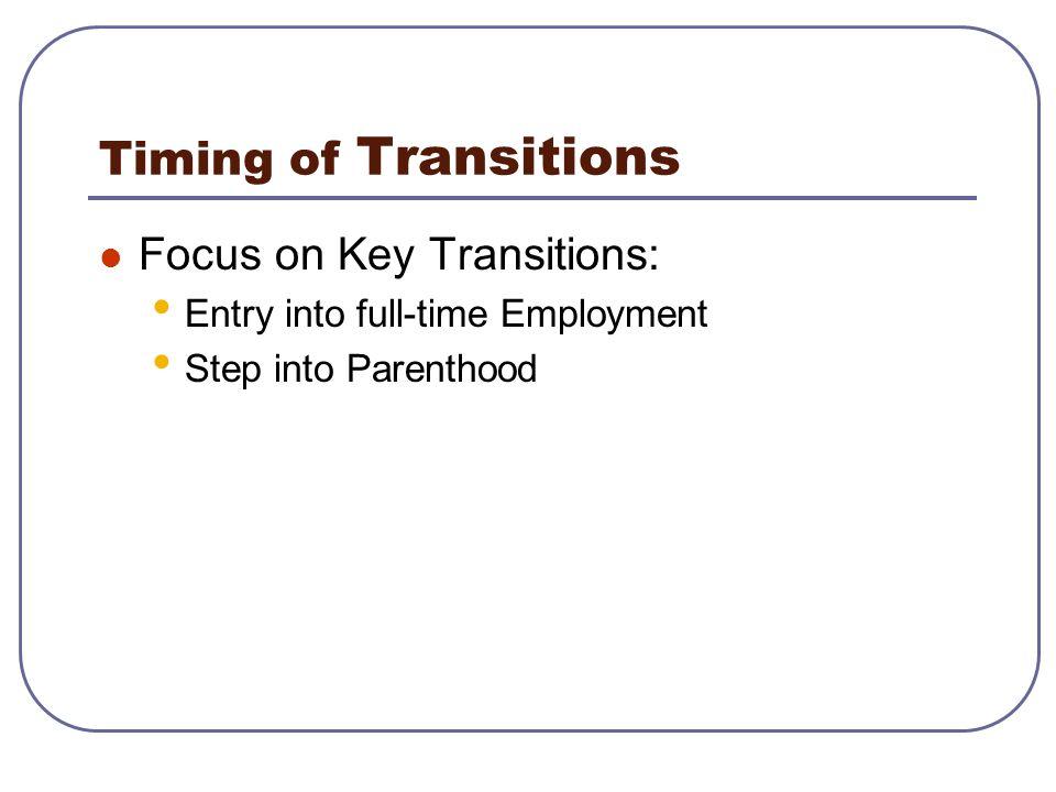 Employment & Parenthood (Men only)