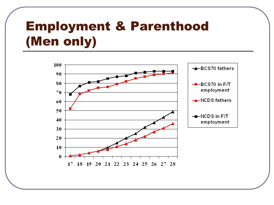 Time inequality Social status is traditionally measured in employment focused and financial terms Time inequality as a major social divide: Timing of life course transitions is significantly influenced by social background Timing of transitions is a particular issue for women