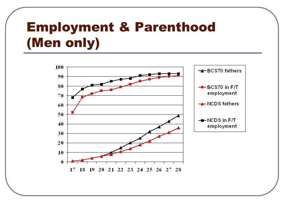 Employment & Parenthood (Women only)