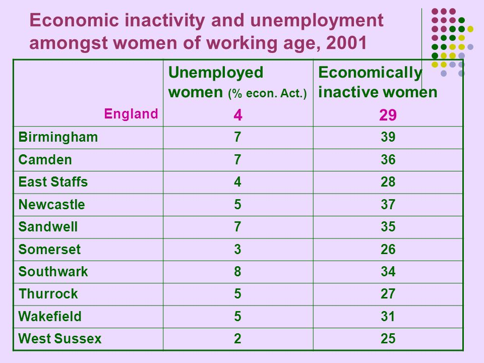 Economic inactivity and unemployment amongst women of working age, 2001 England Unemployed women (% econ.