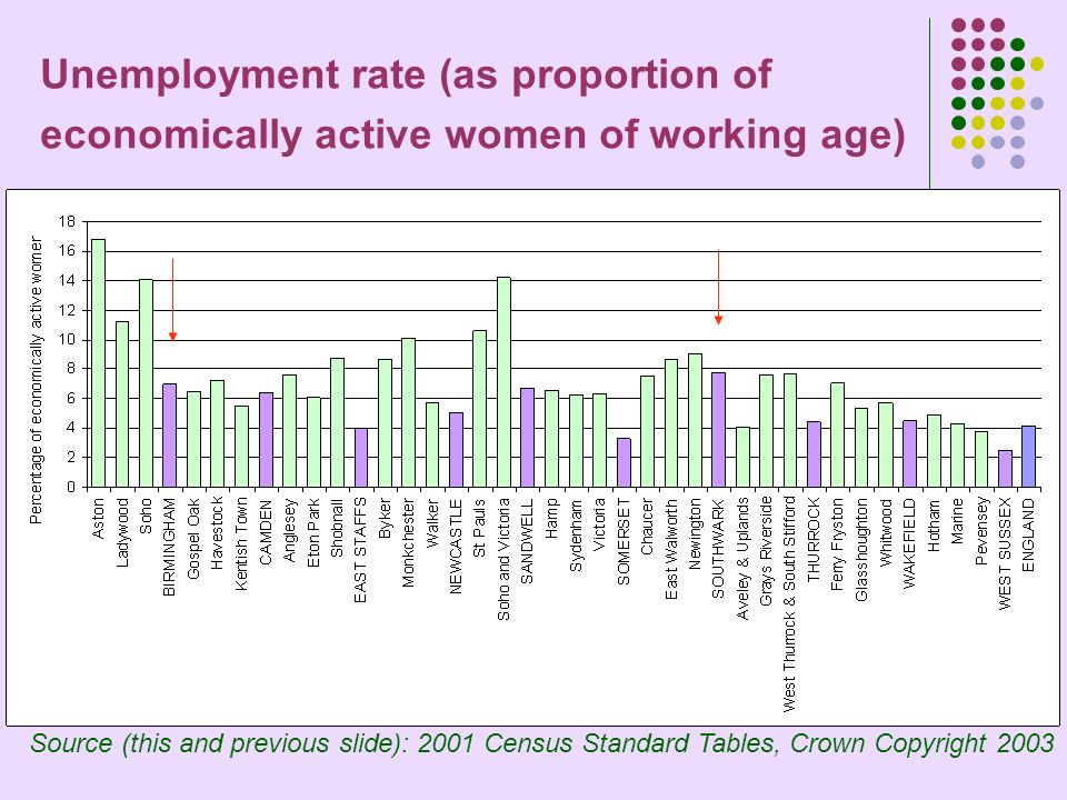 Unemployment rate (as proportion of economically active women of working age) Source (this and previous slide): 2001 Census Standard Tables, Crown Copyright 2003