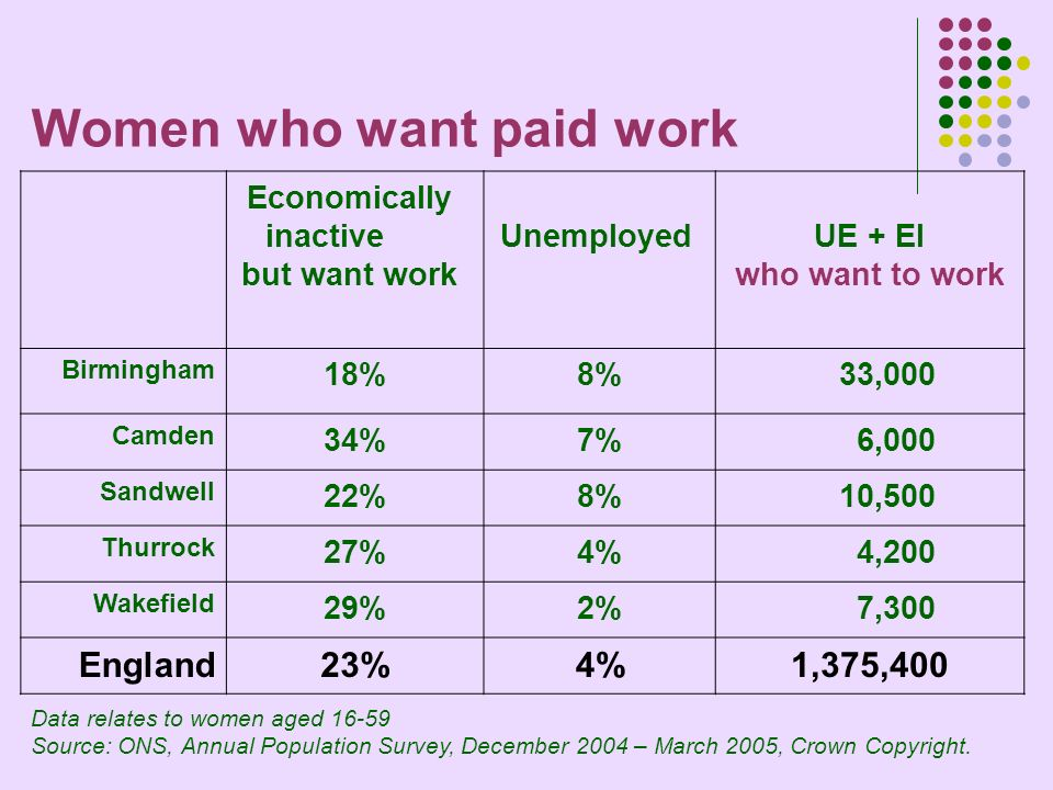 Women who want paid work Economically inactive but want work UnemployedUE + EI who want to work Birmingham 18%8% 33,000 Camden 34%7% 6,000 Sandwell 22%8% 10,500 Thurrock 27%4% 4,200 Wakefield 29%2% 7,300 England23%4%1,375,400 Data relates to women aged 16-59 Source: ONS, Annual Population Survey, December 2004 – March 2005, Crown Copyright.
