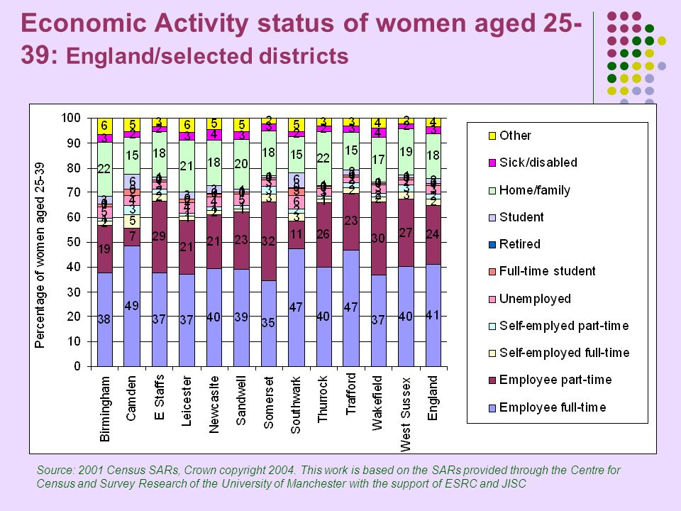 Economic Activity status of women aged 25- 39: England/selected districts Source: 2001 Census SARs, Crown copyright 2004.