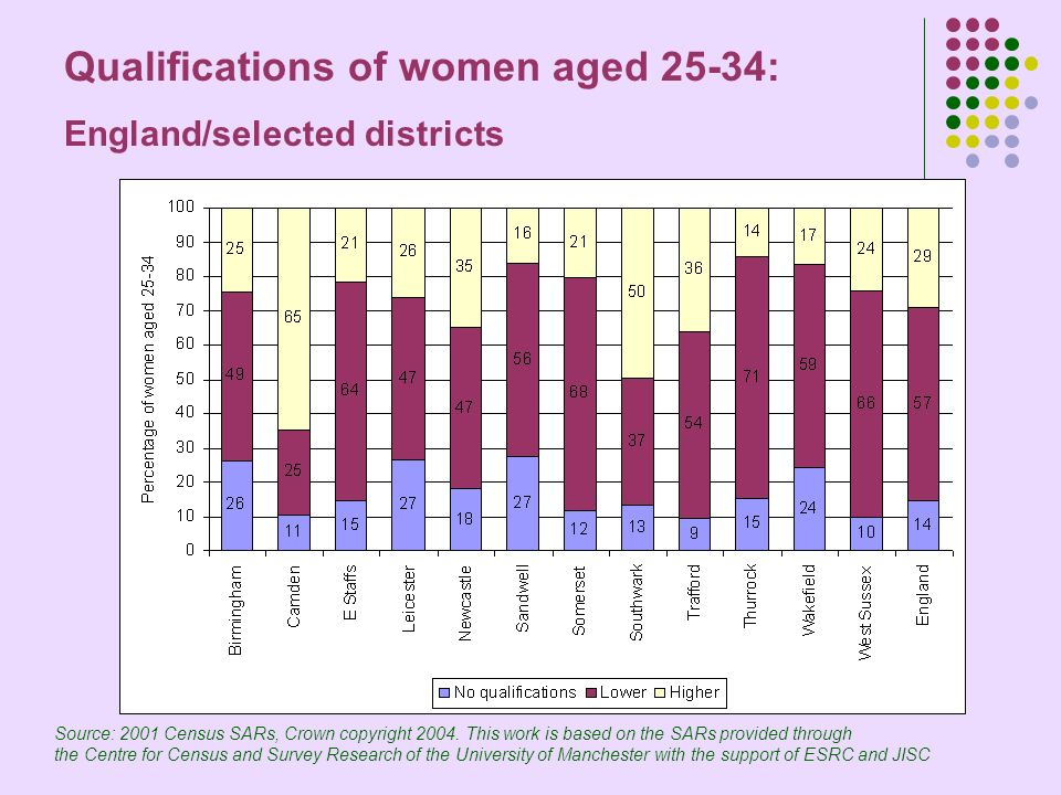 Qualifications of women aged 25-34: England/selected districts Source: 2001 Census SARs, Crown copyright 2004.
