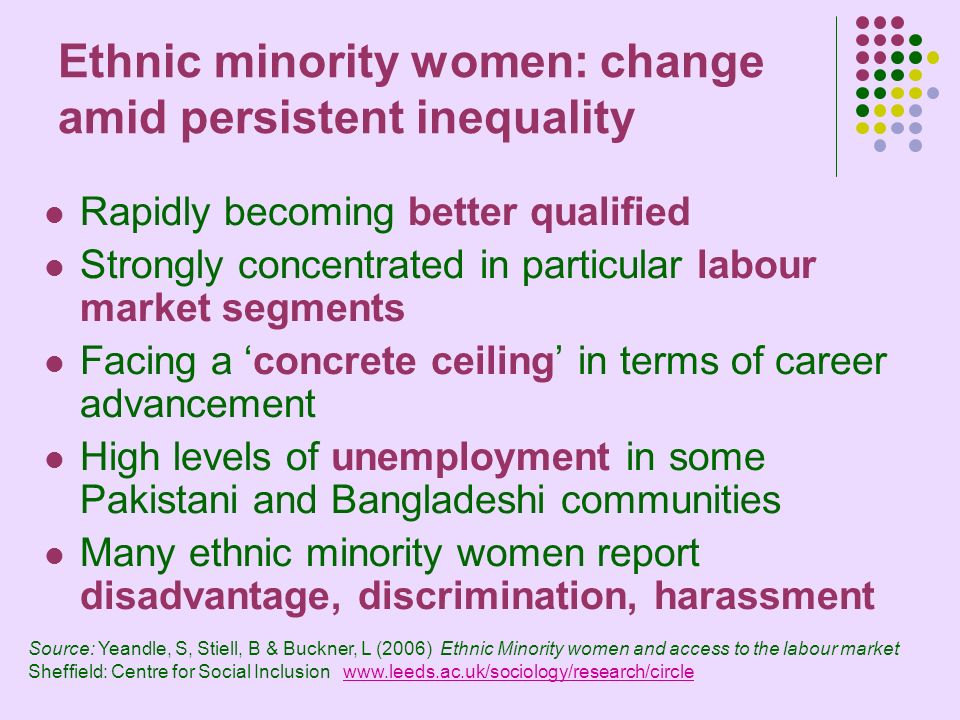 Ethnic minority women: change amid persistent inequality Rapidly becoming better qualified Strongly concentrated in particular labour market segments Facing a concrete ceiling in terms of career advancement High levels of unemployment in some Pakistani and Bangladeshi communities Many ethnic minority women report disadvantage, discrimination, harassment Source: Yeandle, S, Stiell, B & Buckner, L (2006) Ethnic Minority women and access to the labour market Sheffield: Centre for Social Inclusion www.leeds.ac.uk/sociology/research/circlewww.leeds.ac.uk/sociology/research/circle