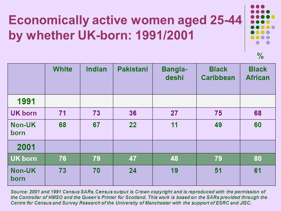 Economically active women aged 25-44 by whether UK-born: 1991/2001 % WhiteIndianPakistaniBangla- deshi Black Caribbean Black African 1991 UK born71733