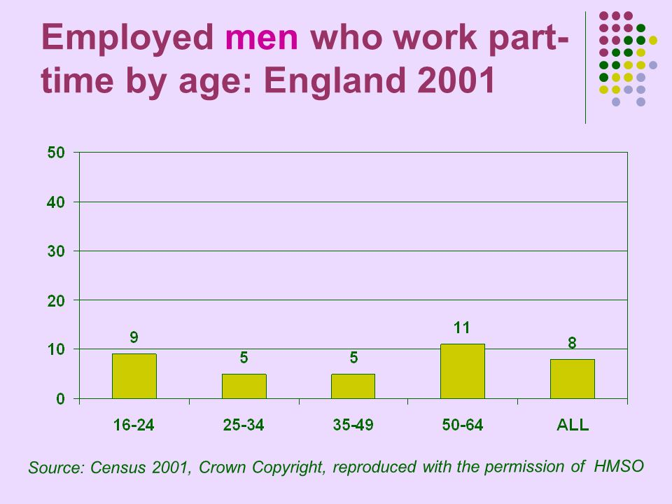 Employed men who work part- time by age: England 2001 Source: Census 2001, Crown Copyright, reproduced with the permission of HMSO