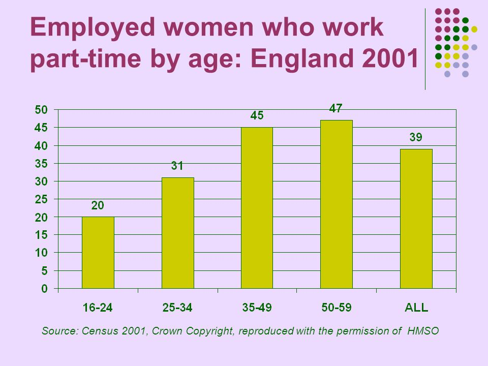 Employed women who work part-time by age: England 2001 Source: Census 2001, Crown Copyright, reproduced with the permission of HMSO