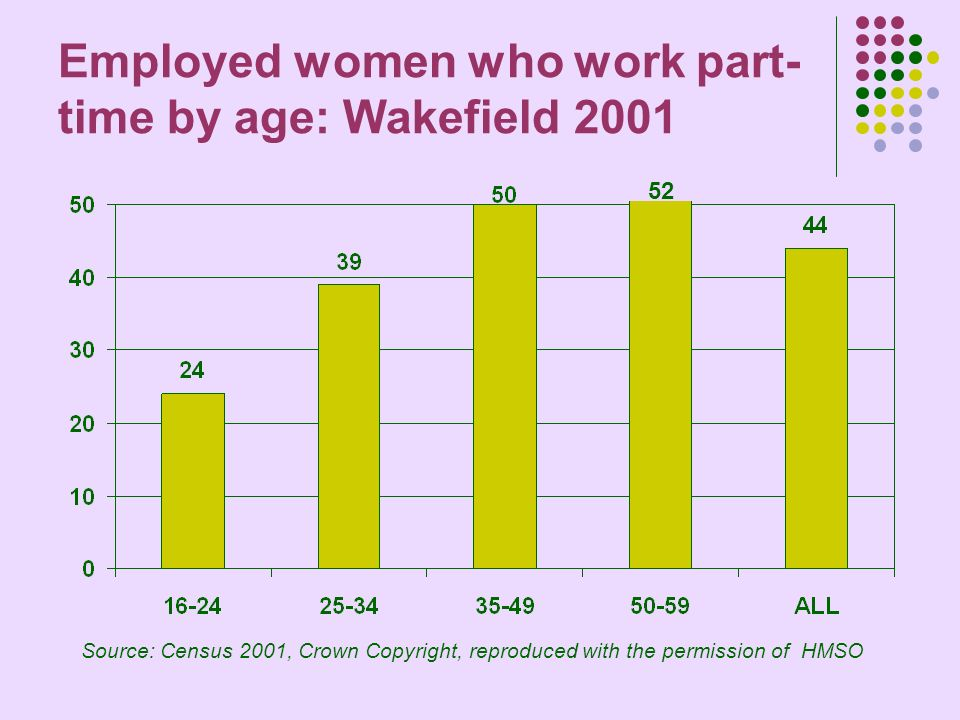 Employed women who work part- time by age: Wakefield 2001 Source: Census 2001, Crown Copyright, reproduced with the permission of HMSO 52