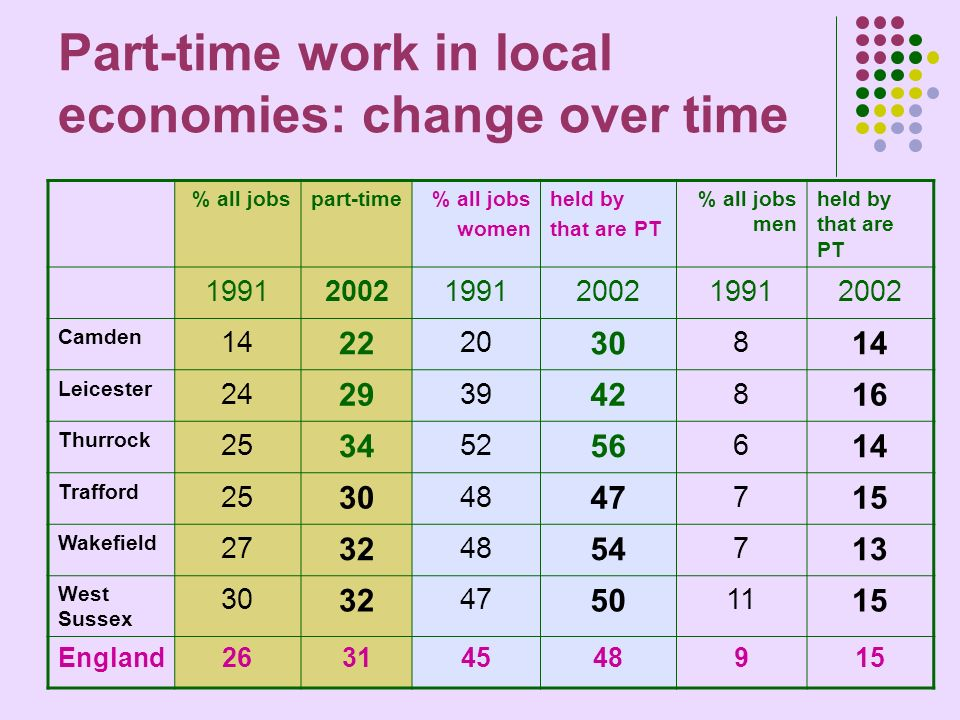 Part-time work in local economies: change over time % all jobspart-time% all jobs women held by that are PT % all jobs men held by that are PT 199120021991200219912002 Camden 14 22 20 30 8 14 Leicester 24 29 39 42 8 16 Thurrock 25 34 52 56 6 14 Trafford 25 30 48 47 7 15 Wakefield 27 32 48 54 7 13 West Sussex 30 32 47 50 11 15 England26314548915
