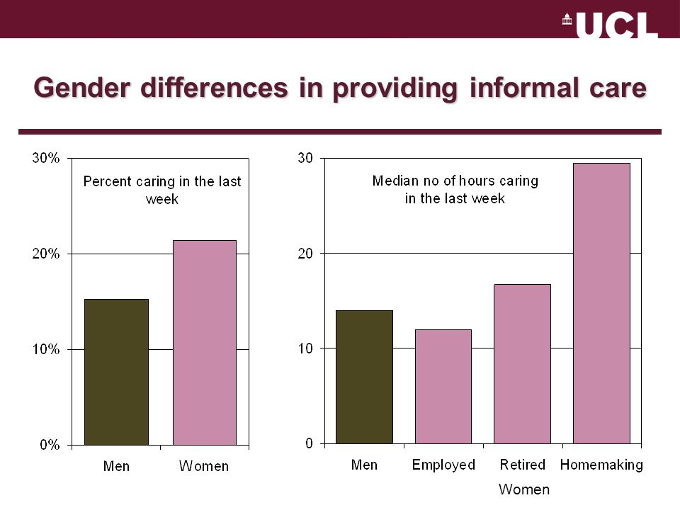 Gender differences in providing informal care Women