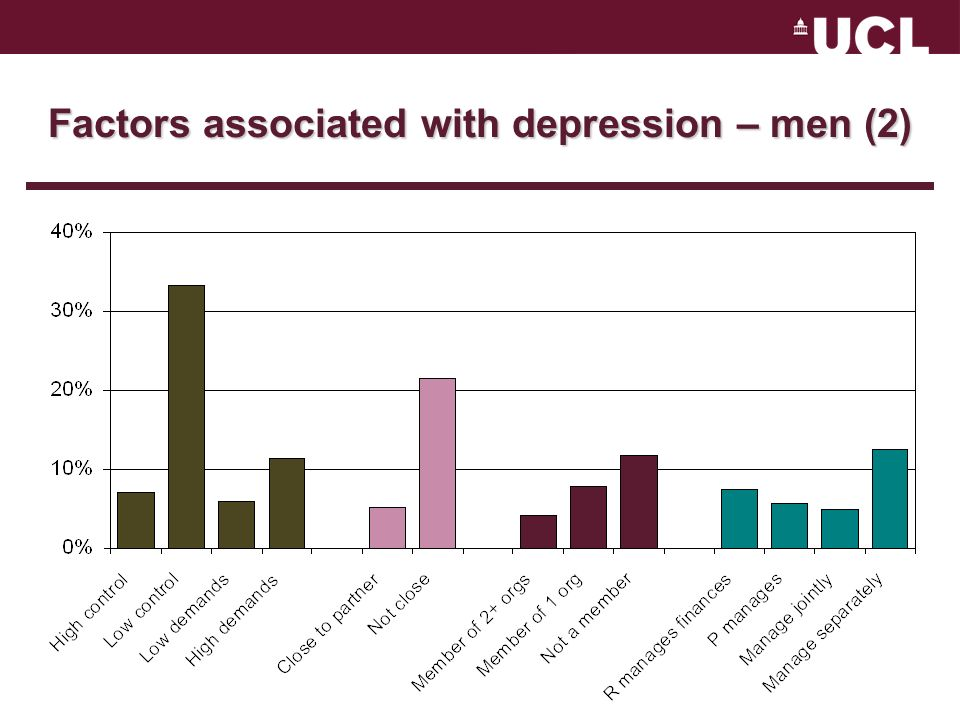 Factors associated with depression – men (2)