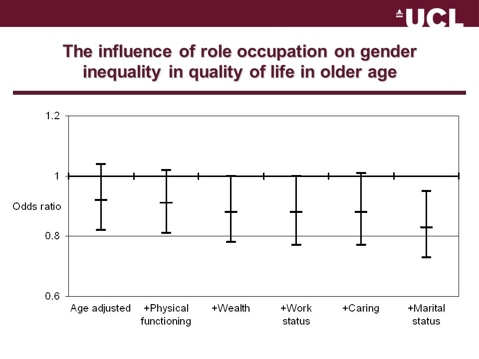 The influence of role occupation on gender inequality in quality of life in older age