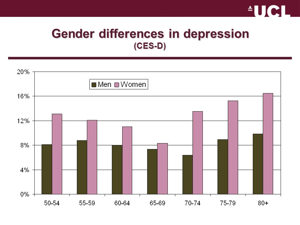 Gender differences in depression (CES-D)