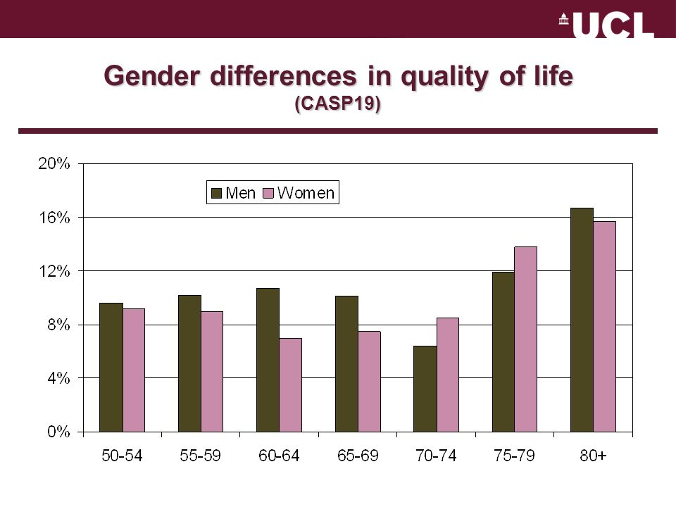 The influence of role occupation on gender inequality in depression in older age