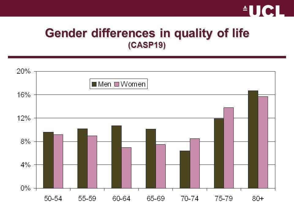 Gender differences in employment status