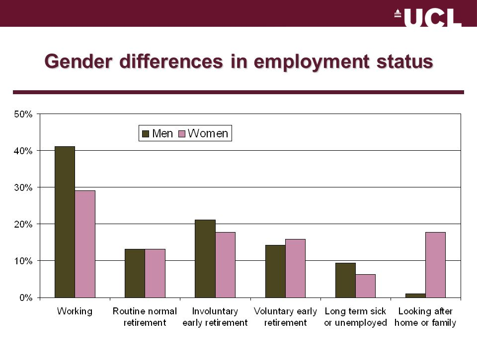 Gender differences in employment status