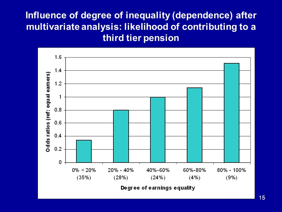 15 Influence of degree of inequality (dependence) after multivariate analysis: likelihood of contributing to a third tier pension