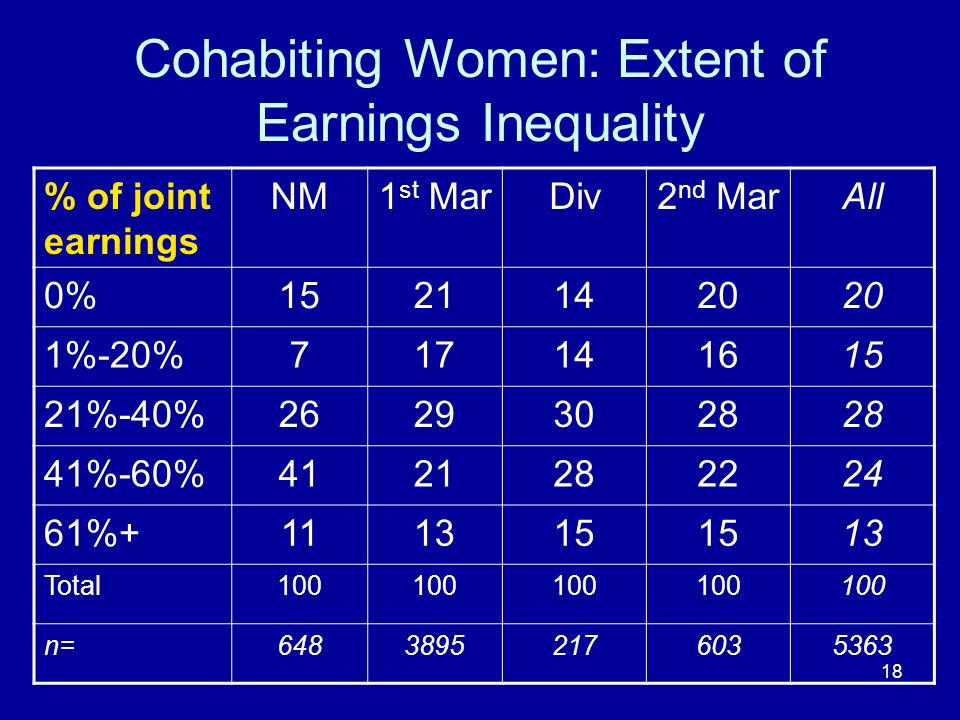 18 Cohabiting Women: Extent of Earnings Inequality % of joint earnings NM1 st MarDiv2 nd MarAll 0%15211420 1%-20%717141615 21%-40%26293028 41%-60%4121282224 61%+111315 13 Total100 n=64838952176035363