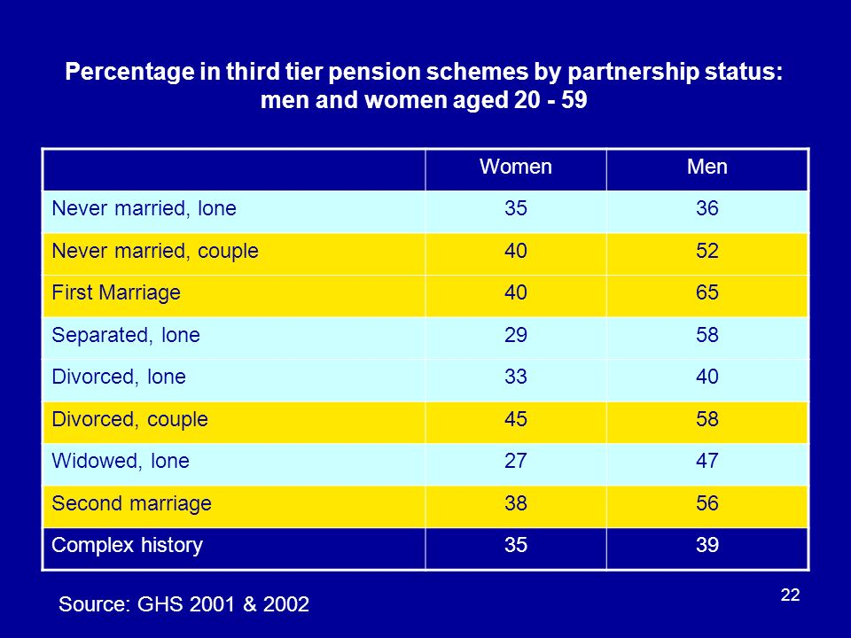 22 Percentage in third tier pension schemes by partnership status: men and women aged 20 - 59 WomenMen Never married, lone3536 Never married, couple40