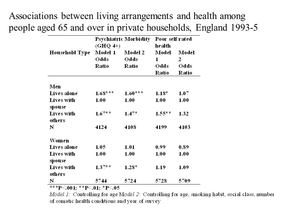 Associations between living arrangements and health among people aged 65 and over in private households, England