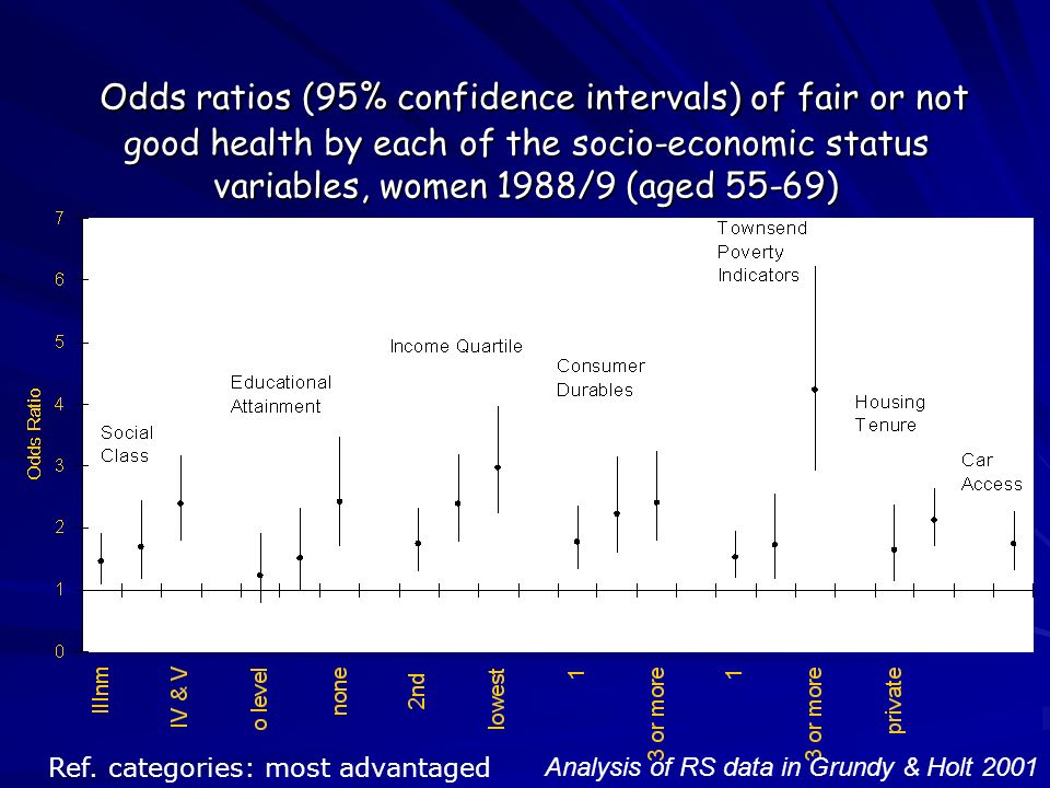 Odds ratios (95% confidence intervals) of fair or not good health by each of the socio-economic status variables, women 1988/9 (aged 55-69) Odds ratios (95% confidence intervals) of fair or not good health by each of the socio-economic status variables, women 1988/9 (aged 55-69) Analysis of RS data in Grundy & Holt 2001 Ref.