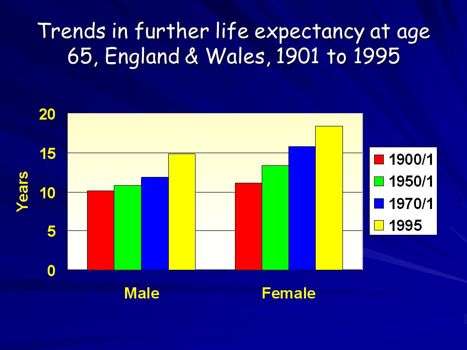 Trends in further life expectancy at age 65, England & Wales, 1901 to 1995