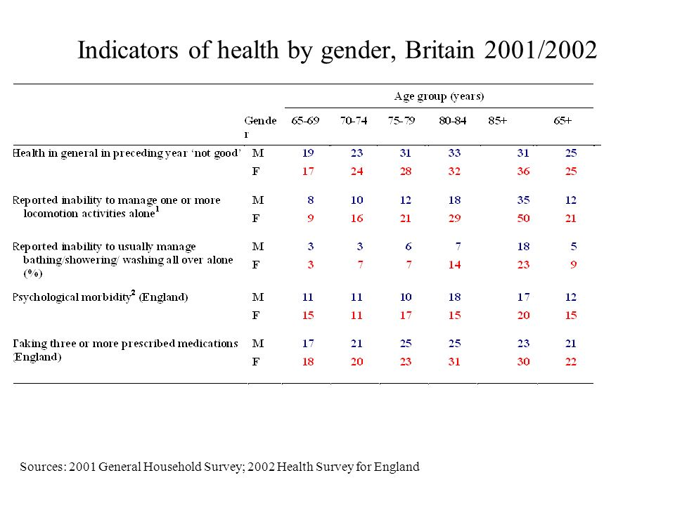 Indicators of health by gender, Britain 2001/2002 Sources: 2001 General Household Survey; 2002 Health Survey for England