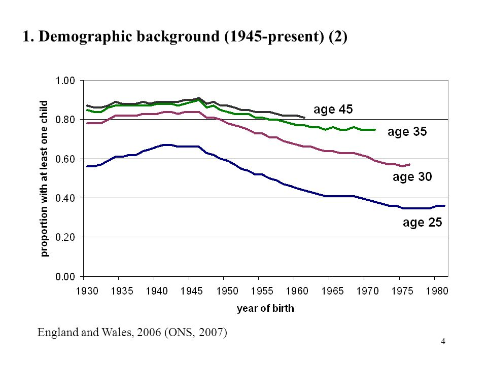 4 1. Demographic background (1945-present) (2) England and Wales, 2006 (ONS, 2007)