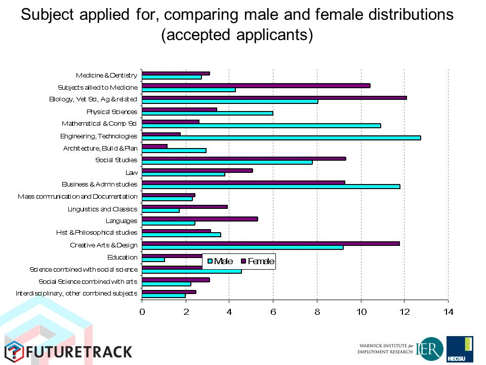 Subject applied for, comparing male and female distributions (accepted applicants)