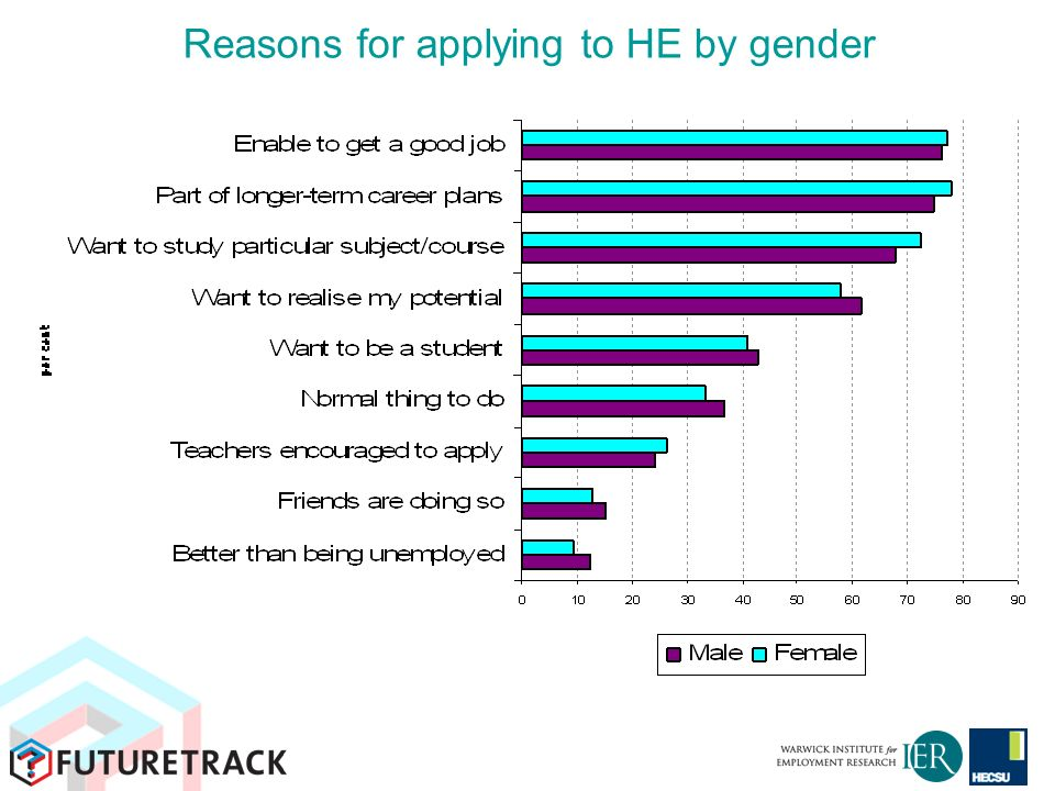 Reasons for applying to HE by gender