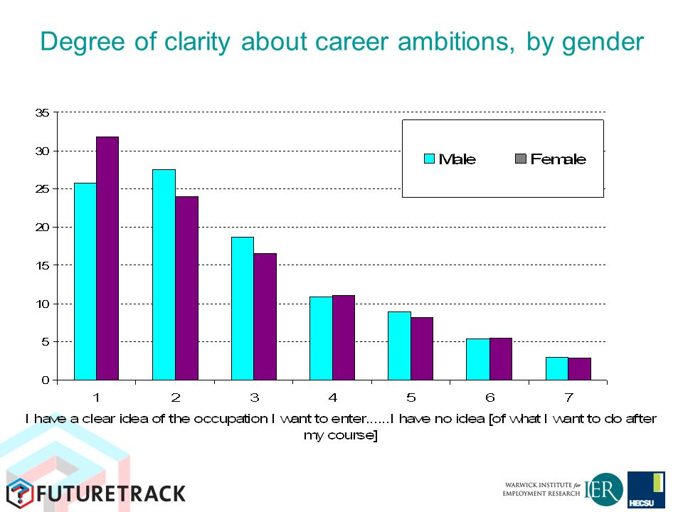 Degree of clarity about career ambitions, by gender