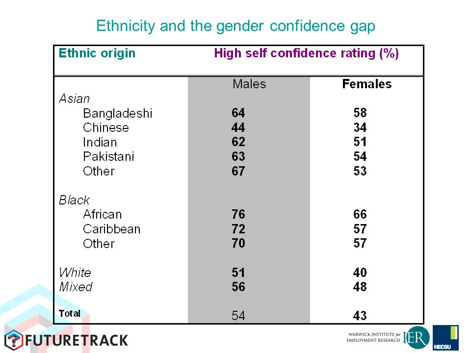Ethnicity and the gender confidence gap