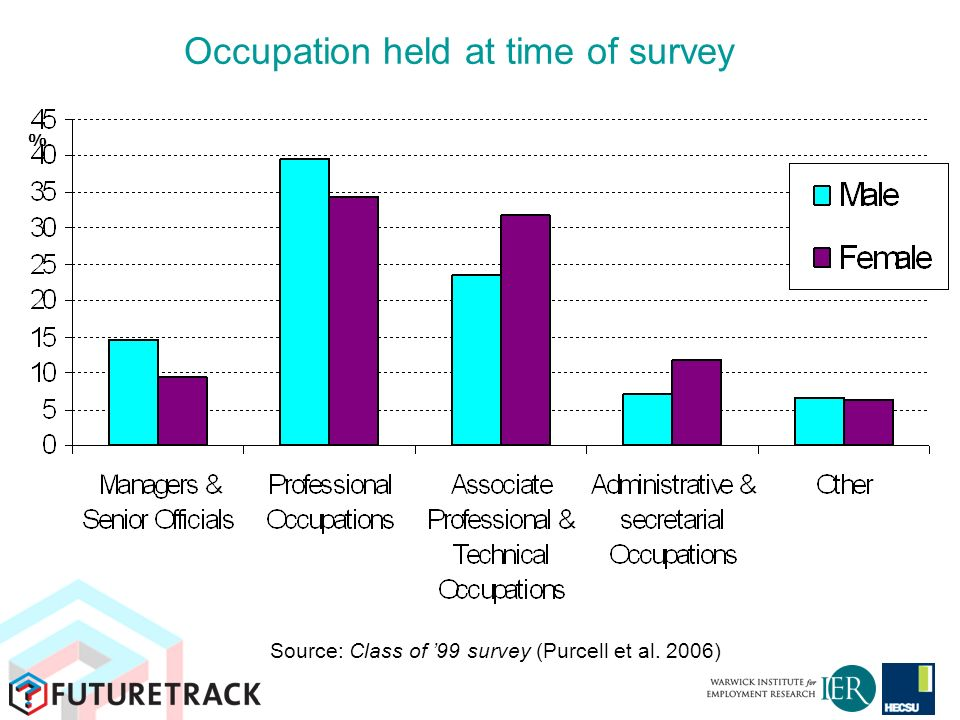 Occupation held at time of survey % Source: Class of 99 survey (Purcell et al. 2006)
