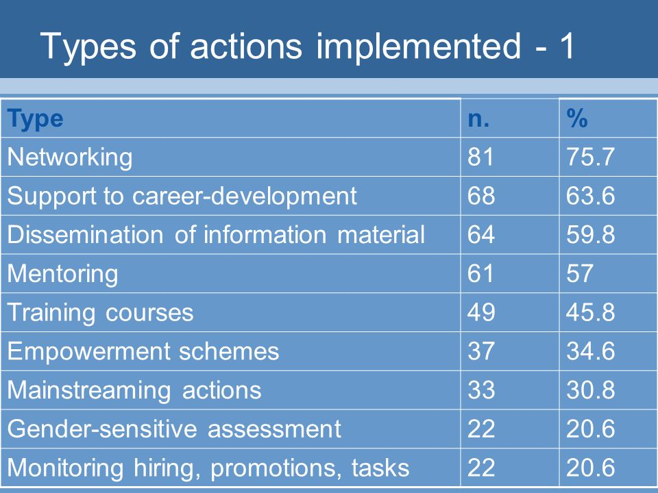 Types of actions implemented - 1 Typen.% Networking Support to career-development Dissemination of information material Mentoring6157 Training courses Empowerment schemes Mainstreaming actions Gender-sensitive assessment Monitoring hiring, promotions, tasks2220.6