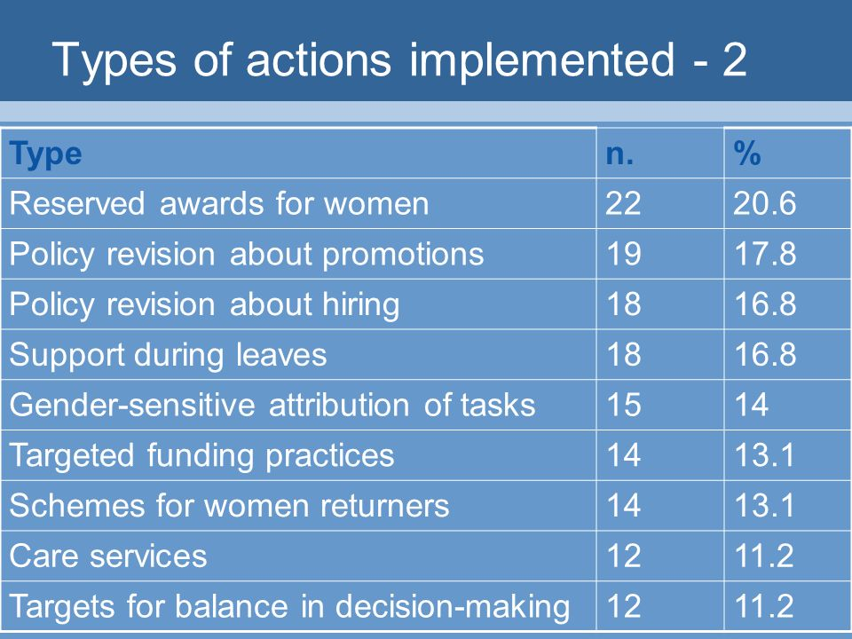 Types of actions implemented - 2 Typen.% Reserved awards for women Policy revision about promotions Policy revision about hiring Support during leaves Gender-sensitive attribution of tasks1514 Targeted funding practices Schemes for women returners Care services Targets for balance in decision-making1211.2