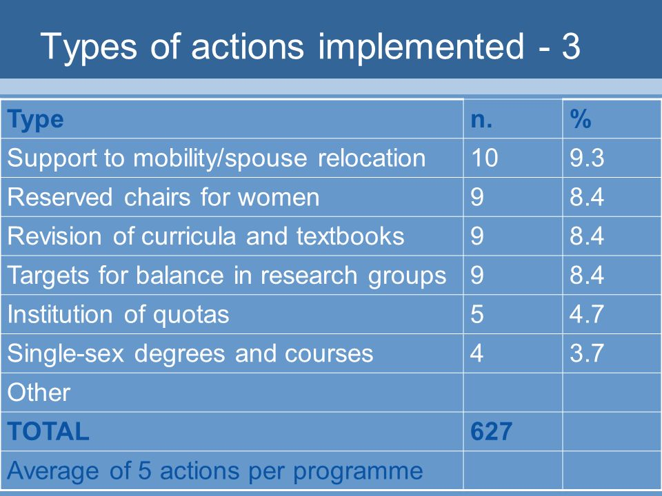 Types of actions implemented - 3 Typen.% Support to mobility/spouse relocation109.3 Reserved chairs for women98.4 Revision of curricula and textbooks98.4 Targets for balance in research groups98.4 Institution of quotas54.7 Single-sex degrees and courses43.7 Other TOTAL627 Average of 5 actions per programme