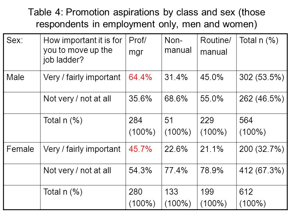Table 4: Promotion aspirations by class and sex (those respondents in employment only, men and women) Sex:How important it is for you to move up the j