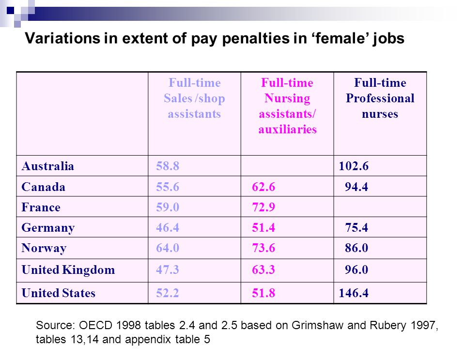 Table 3.1 : Relative pay in female-dominated jobs: an OECD comparison Full-time Sales /shop assistants Full-time Nursing assistants/ auxiliaries Full-time Professional nurses Australia 58.8102.6 Canada 55.6 62.6 94.4 France 59.0 72.9 Germany 46.4 51.4 75.4 Norway 64.0 73.6 86.0 United Kingdom 47.3 63.3 96.0 United States 52.2 51.8146.4 Source: OECD 1998 tables 2.4 and 2.5 based on Grimshaw and Rubery 1997, tables 13,14 and appendix table 5 Variations in extent of pay penalties in female jobs