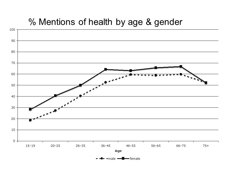 % Mentions of health by age & gender