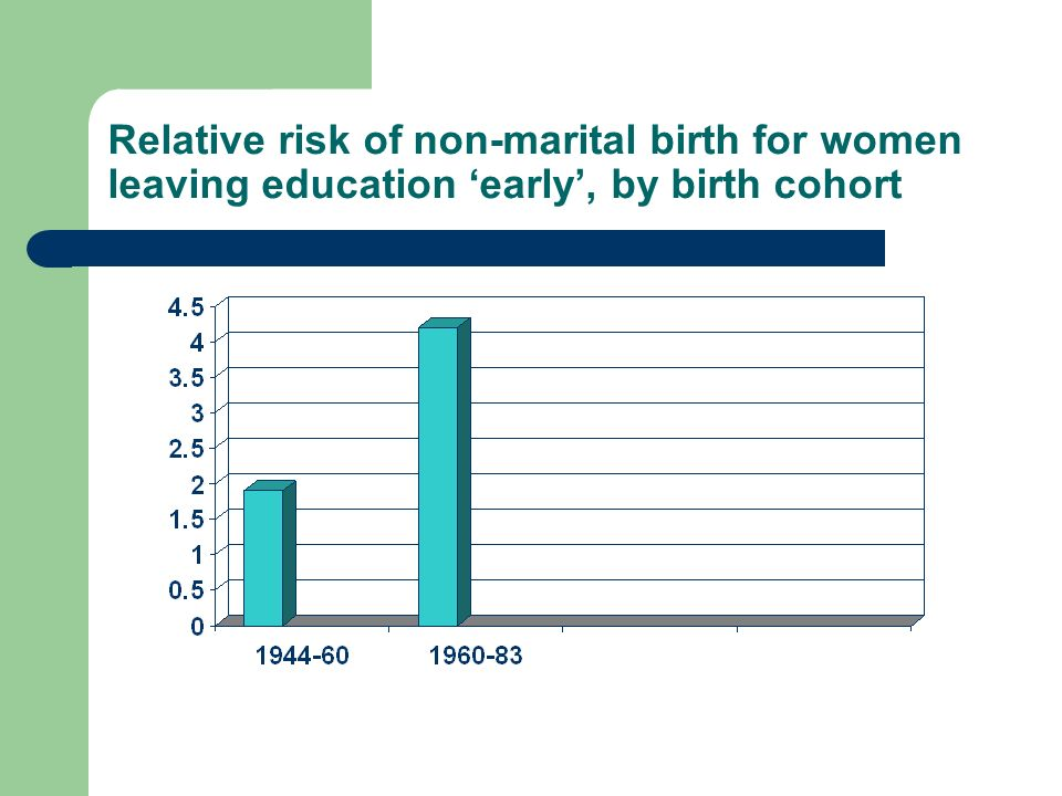 Relative risk of non-marital birth for women leaving education early, by birth cohort
