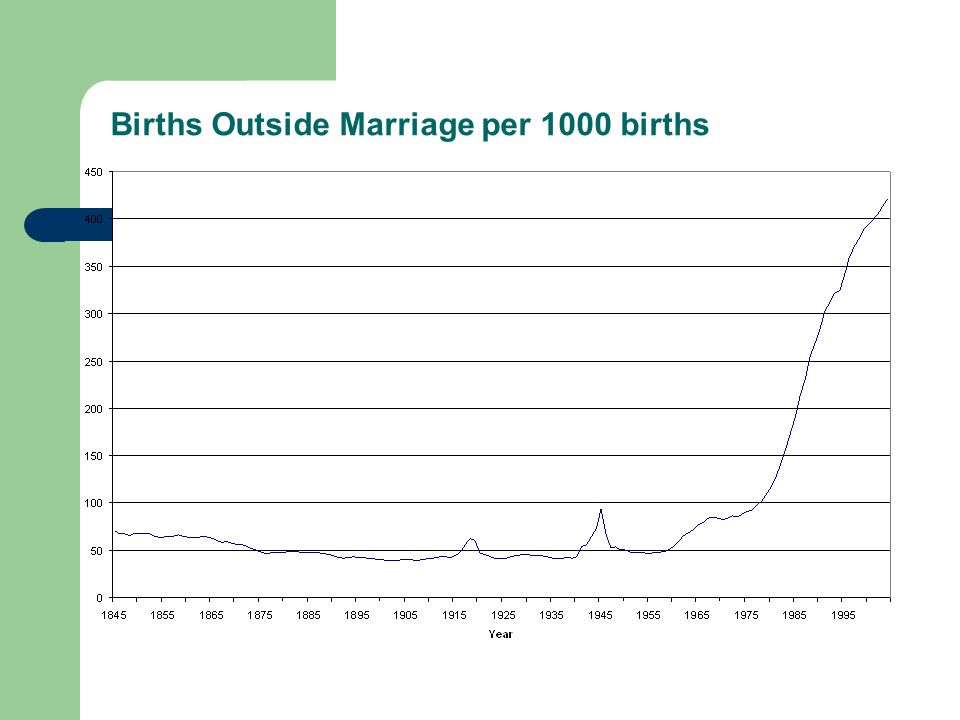 Births Outside Marriage per 1000 births