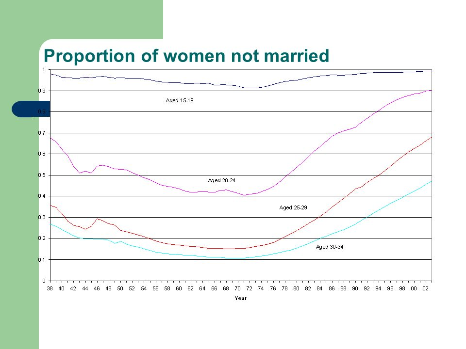 Proportion of women not married
