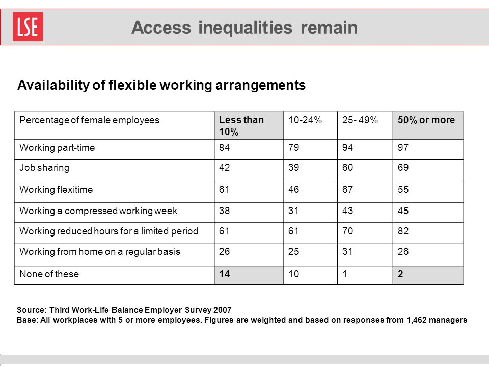 Access inequalities remain Percentage of female employeesLess than 10% 10-24%25- 49%50% or more Working part-time Job sharing Working flexitime Working a compressed working week Working reduced hours for a limited period Working from home on a regular basis None of these Availability of flexible working arrangements Source: Third Work-Life Balance Employer Survey 2007 Base: All workplaces with 5 or more employees.