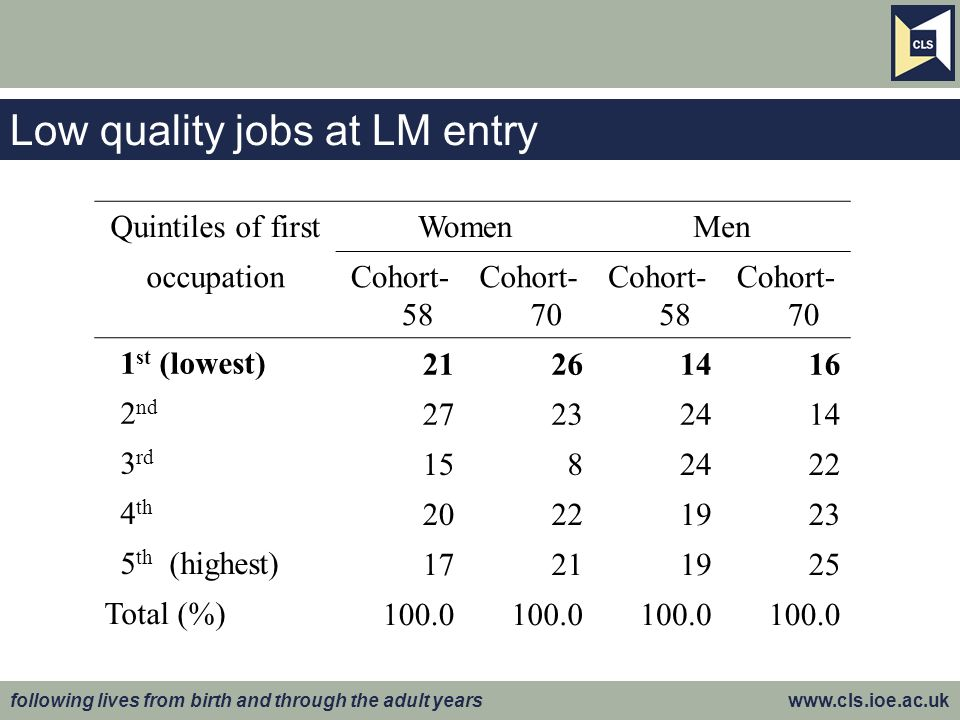 following lives from birth and through the adult years www.cls.ioe.ac.uk Low quality jobs at LM entry Quintiles of firstWomenMen occupationCohort- 58 Cohort- 70 Cohort- 58 Cohort- 70 1 st (lowest) 21261416 2 nd 27232414 3 rd 1582422 4 th 20221923 5 th (highest) 17211925 Total (%) 100.0