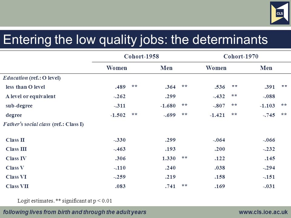 following lives from birth and through the adult years www.cls.ioe.ac.uk Entering the low quality jobs: the determinants Logit estimates.