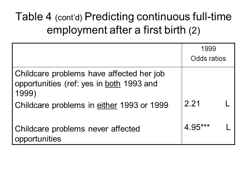 Table 4 (contd) Predicting continuous full-time employment after a first birth (2) 1999 Odds ratios Childcare problems have affected her job opportunities (ref: yes in both 1993 and 1999) Childcare problems in either 1993 or 1999 Childcare problems never affected opportunities 2.21 L 4.95*** L